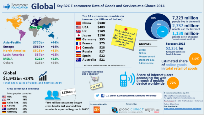 Global eCommerce 2014